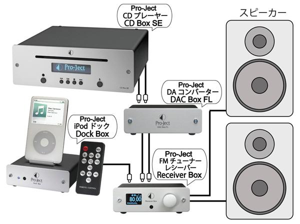 DACBoxFL DAコンバーター 海外輸入小型オーディオコンポ  オーストリアPro-JectAudioプロジェクトオーディオ