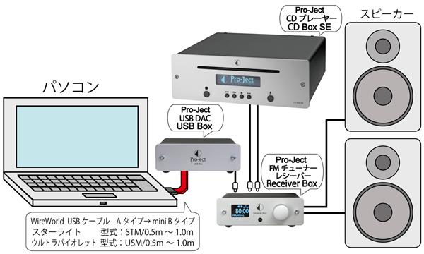 CDプレーヤー 小型オーディオコンポ オーストリアPro-JectAudio プロジェクトオーディオ CDboxSE
