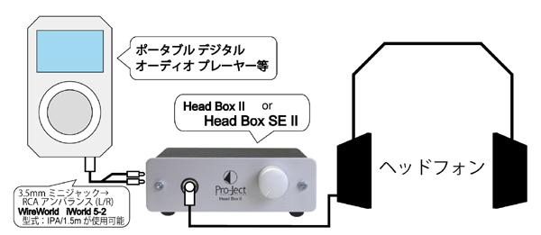 Head Box 2  ヘッドフォンアンプ  Pro-Ject Audio プロジェクトオーディオ