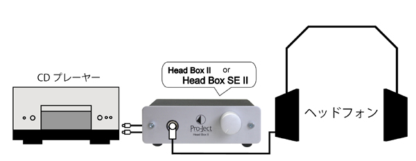 Head Box 2  ヘッドフォンアンプ  Pro-Ject プロジェクトオーディオ