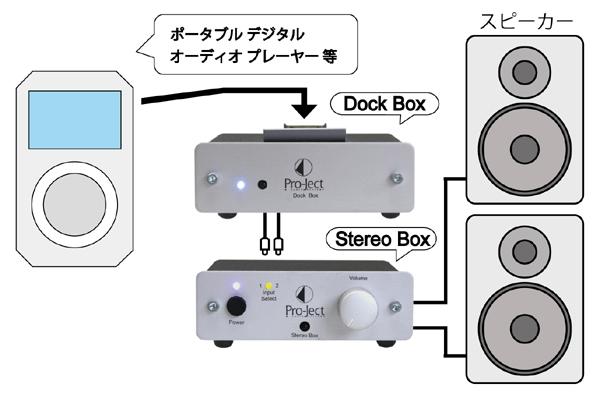 DockBoxF iPodドック Pro-JectAudio プロジェクトオーディオ