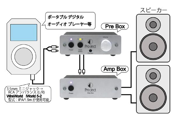 AmpBox 小型オーディオコンポ ステレオパワーアンプアンプ Pro-JectAudio プロジェクトオーディオ