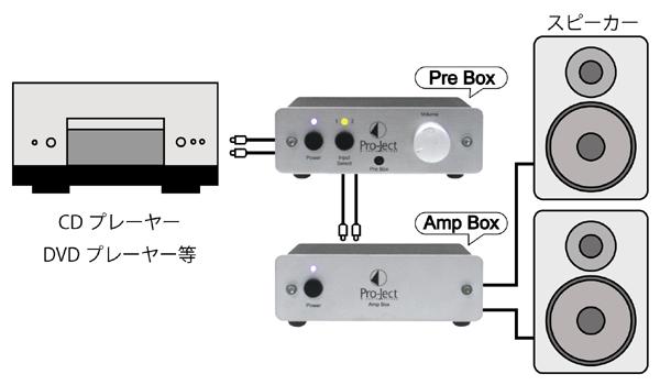 AmpBox 小型オーディオコンポ ステレオパワーアンプ Pro-JectAudio プロジェクトオーディオ