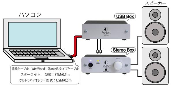 USBBox 小型コンポ USBDAC Pro-JectAudio プロジェクトオーディオ