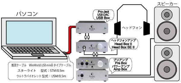 Head Box SEII  ヘッドフォンアンプ Pro-JectAudio プロジェクトオーディオ 組合せ