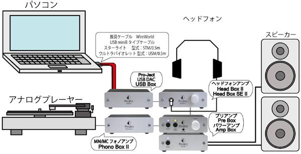 PhonoBoxII MM-MCフォノイコライザーアンプ Pro-Ject プロジェクトオーディオ