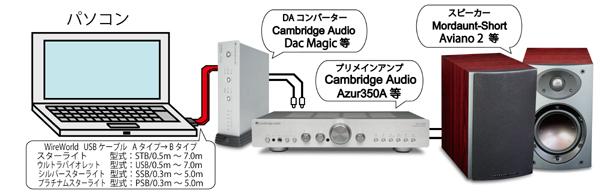 USB2.0オーディオケーブル WireWorld ワイヤーワールド ネットワークPCオーディオ