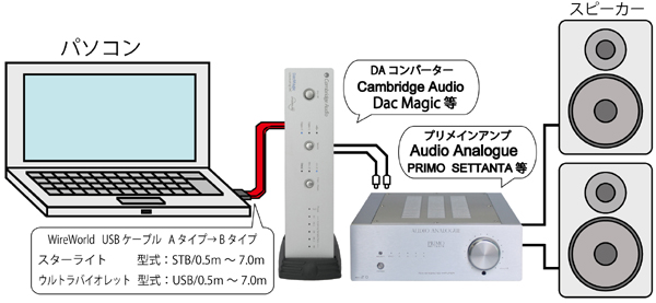 Dac Magic  USB DAC DAコンバーター イギリス Cambridge Audio ケンブリッジオーディオ USBケーブル