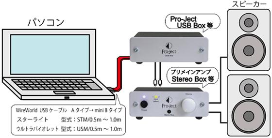 USB2.0オーディオケーブル miniBタイプ WireWorldAudioワイヤーワールド