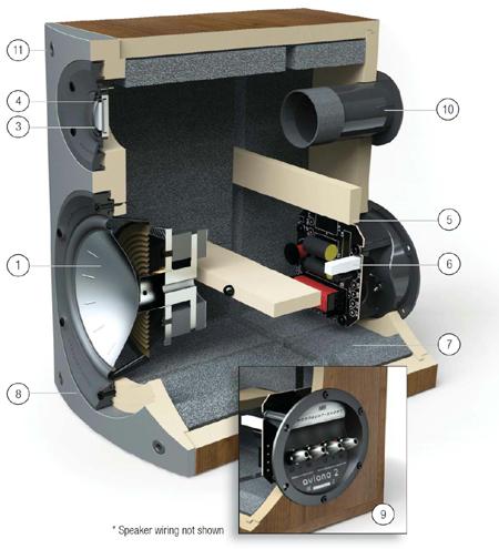 AVIANO2  アヴィアノ  ブックシェルフスピーカー イギリス MORDAUNT-SHORT モダンショート エントリーモデルスピーカー 内部構造