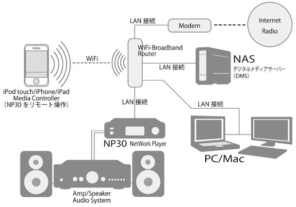 NP30 ネットワークオーディオプレーヤー イギリス Cambridge Audio ケンブリッジオーディオ ネットワークオーディオシステム概念図