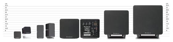 Minx ミンクスシステムセット 5.1サラウンドホームシアター サテライトスピーカー サブウーファー イギリス CambridgeAudio ケンブリッジオーディオ 大きさ比較表