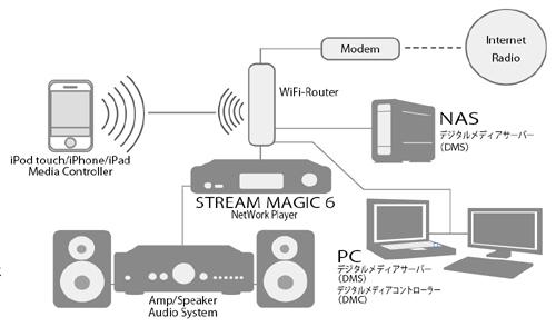 Stream Magic 6 アップサンプリング ミュージックプレーヤー ケンブリッジオーディオ