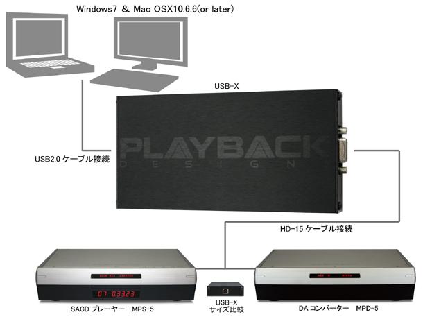 USBX PlaybackDesigns 5シリーズ用 外付けUSBアップグレードボックス PCM 384kHz/24bit DSD 6.1MHz 接続方法