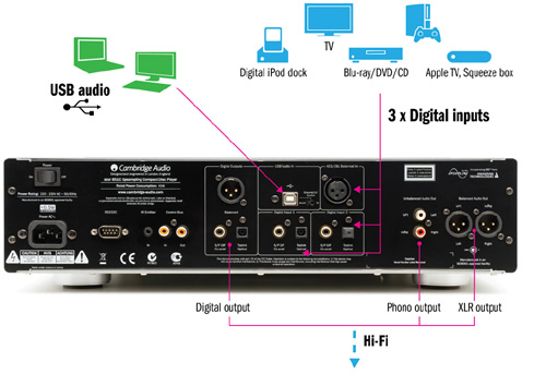 Azur851C リアパネル 384kHz24bit アップサンプリングDAC CDプレーヤー デジタルプリアンプ Cambridge Audio ケンブリッジオーディオ イギリス