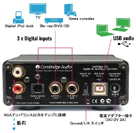 DacMagic 100 USB DAC DAコンバーター Cambridge Audio ケンブリッジオーディオ イギリス リアパネル