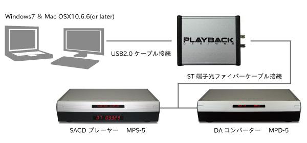 USB-X ST PlaybackDesigns 5シリーズ用 外付けUSBアップグレードボックス PCM 384kHz/24bit DSD 6.1MHz 接続方法