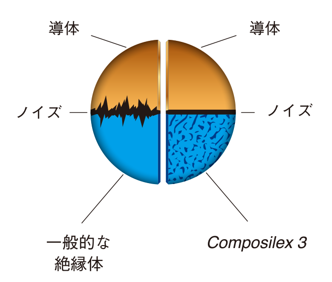 Composilex 3 diagram