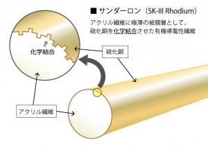 SFC-SK-III-rhodium_thunderon_1