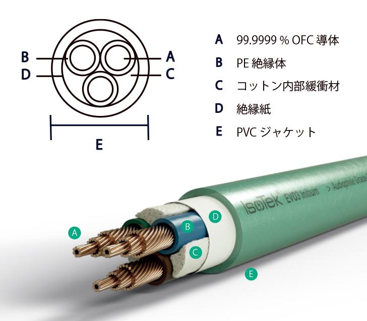EVO3 INITIUM 断面図