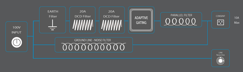 NOVA ONE Block Diagram